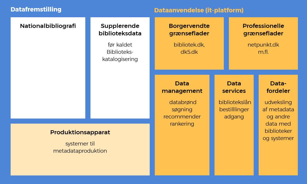 Figuren viser to hovedsøjler: Datafremstilling og Dataanvendelse.