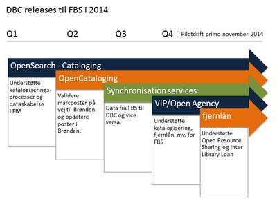 FBS release skema