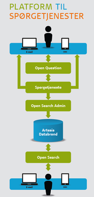 Platform til Spørgetjenester. Illustration 2