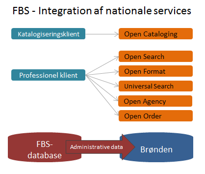 FBS Integration af nationale services
