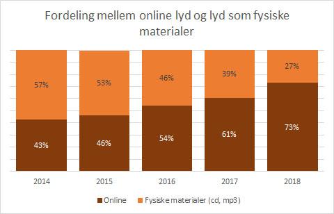 Fordeling mellem online og fysiske lydbøger 2014-2018