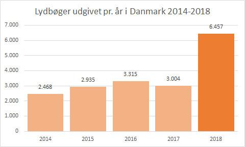 Lydbøger 2014-2018