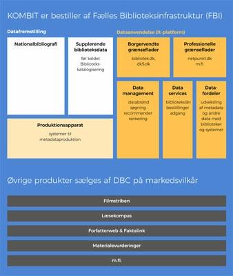 DBC udfører to typer af opgaver