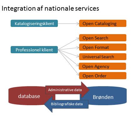 Integration af nationale services i det fælles bibliotekssystem cicero