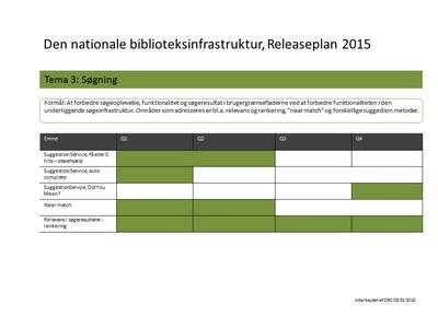 Illustration til Den nationale biblioteksinfrastruktur, Releaseplan 2015