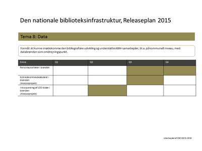 Illustration til Den nationale biblioteksinfrastruktur, Releaseplan 2015