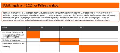 Udvikling af Palles gavebod i 2015. Klik for fuld størrelse