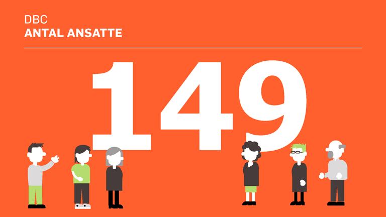 Antal medarbejdere 2019
