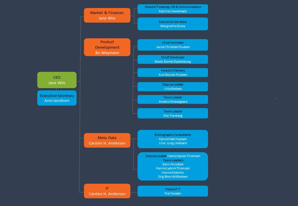 DBC's organization chart